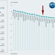 Österreich im OECD-Ranking nur im Mittelfeld