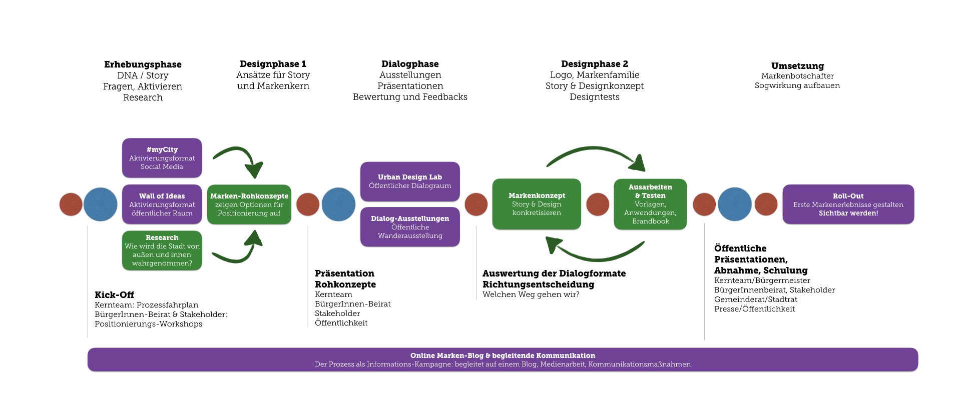 Designthinking Prozess by message