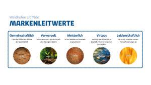 Waidhofen Markenleitwerte