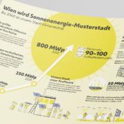 Photovoltaik-Infografik Stadt Wien
