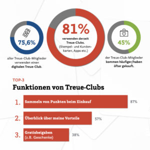 City-Apps - digitale Treue-Clubs im Vormarsch: Über 80% der österreichischen und deutschen KonsumentInnen machen regelmäßig bei Treue- & Bonusaktionen mit (Kundenkarten, Stempelkarten, App). Drei Viertel machen sind bei digitalen Treue-Clubs dabei. Und interessanterweise nicht nur die Jungen, sondern auch die älteren Zielgruppen. Quelle: Loyality Report 2021, hello-again